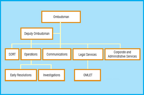 how to become an ombudsman in ontario