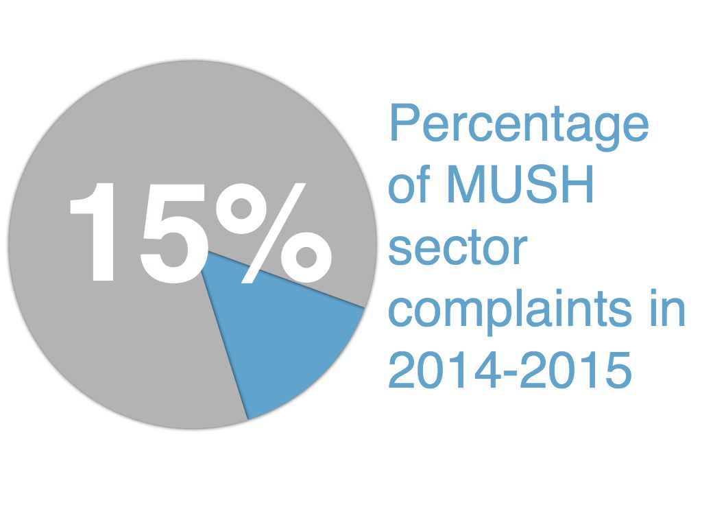 32% of complaints received online