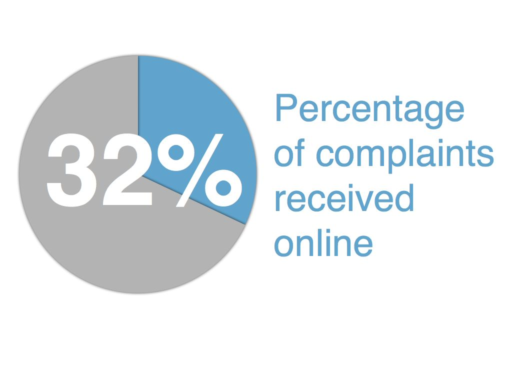 Pie chart: 32% of complaints received online