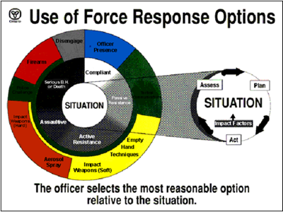 Figure 1 – Ontario use-of-force model, 1993