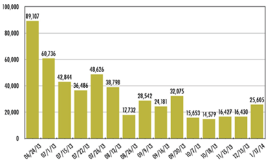 "Figure 5: Chart compiled from figures in Hydro One executive committee briefing materials, showing the volume of ""no bills"" cases between June 2013 and January 2014"