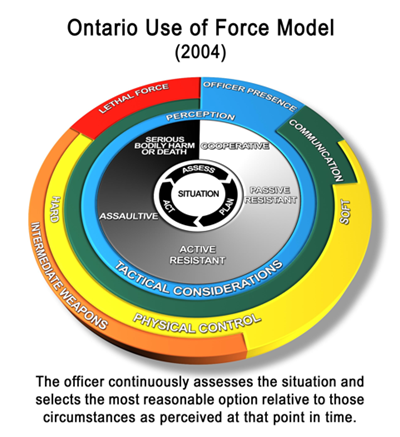 Figure 3 – Current Ontario model