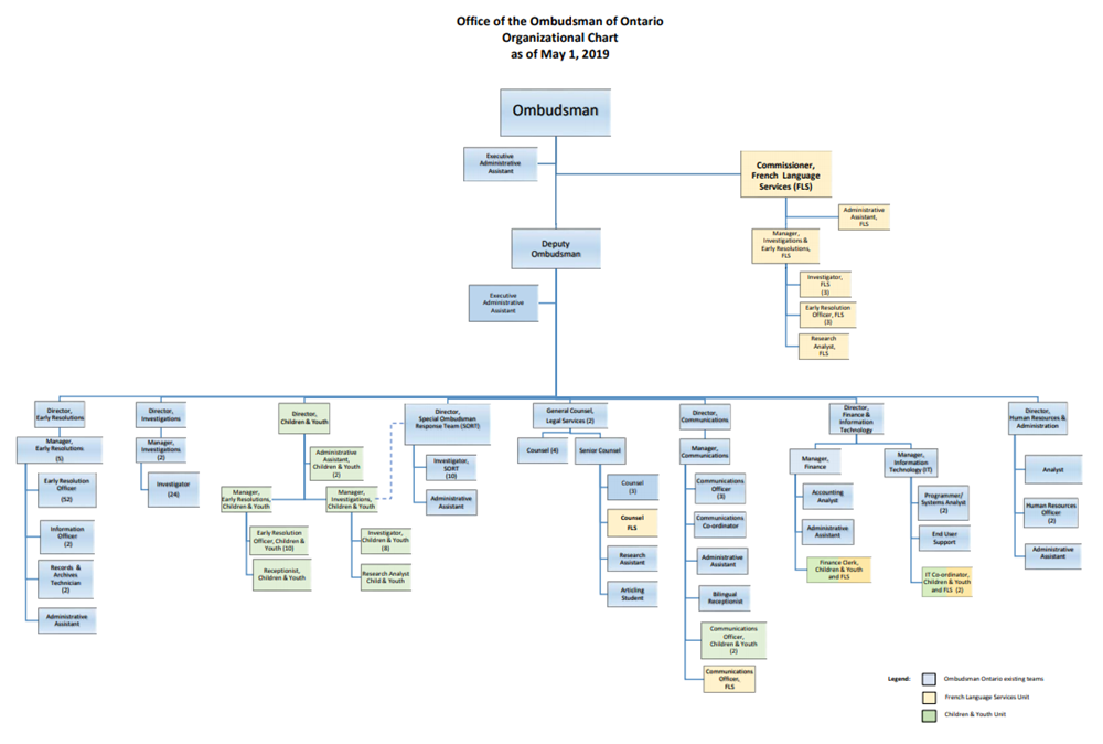 Link to PDF of Office of the Ombudsman of Ontario's organizational chart as of May 1 2019